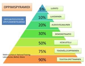 oppimispyramidi
