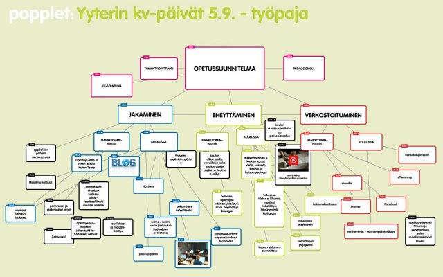 yyteri-popplet-2013