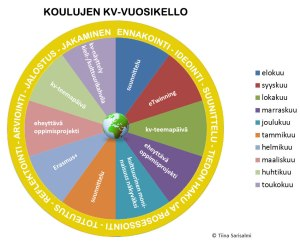 kv-vuosikello-ja-oppimispolku-final
