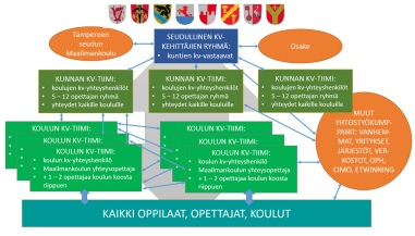 seutu-kv-organisaatio-1