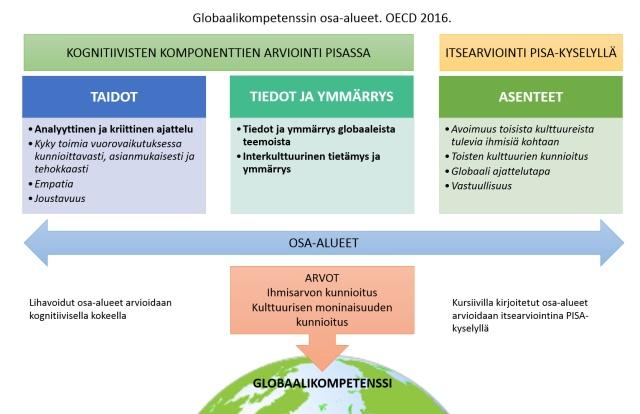 globaalikompetenssin-osa-alueet-oecd